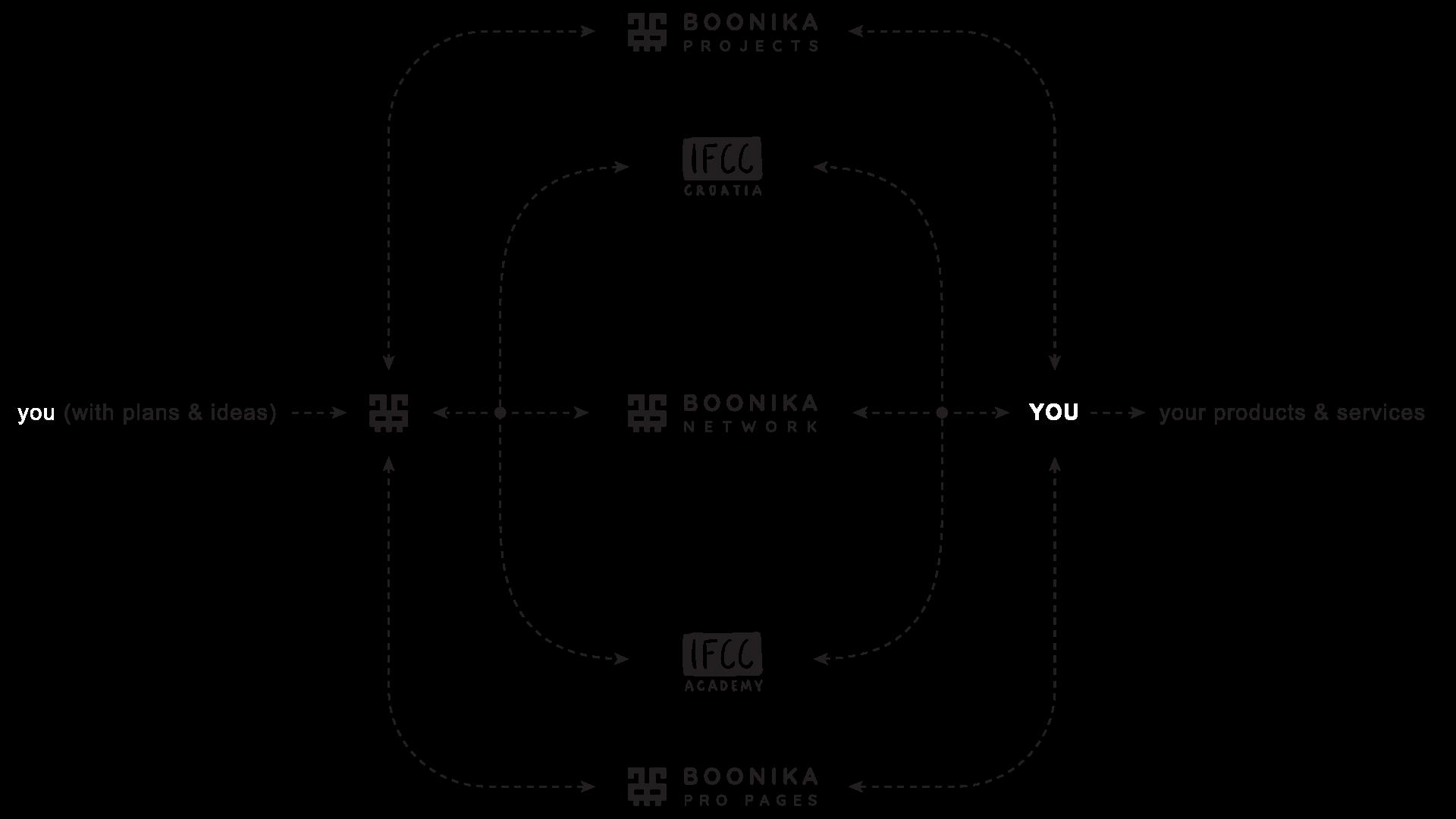 Boonika Loop Scheme